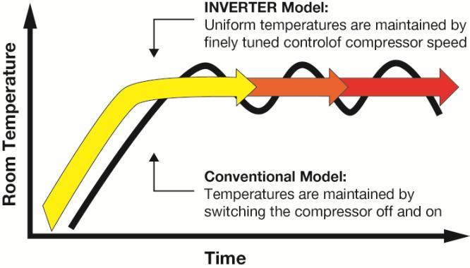 Ductless units utilize inverter technology